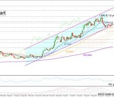 Gold retains ascending channel; looks neutral in short-term