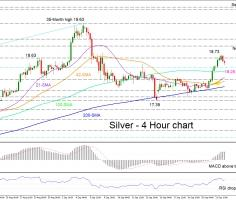 Silver reverses up from 200-SMA; bears try to stop the gains