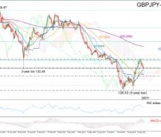 GBPJPY bias tilted to the downside; bears likely waiting below 130.68