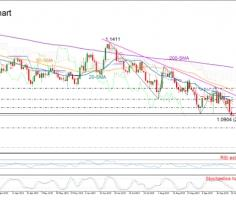 EURUSD unlocks fresh 28-month lows; could lose more