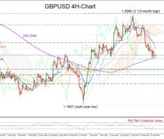 GBPUSD blocked by support near oversold area