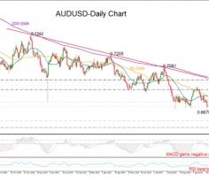 AUDUSD at fresh decade lows; vulnerable to more downside