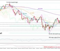 USDJPY bears not in charge yet; need to breach 106.20