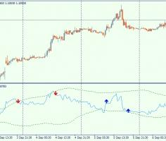 Bollinger bands for RSI – composite trend indicator