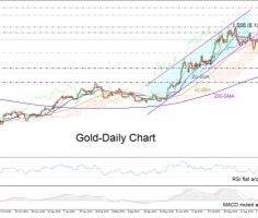 Gold may adopt a softer tone in short-term