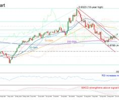 EURGBP rebound looks fragile; stronger bullish signals needed