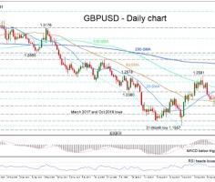 GBPUSD's fall limited by 50-day SMA