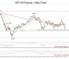 WTI oil futures may retest the bottom as bearish bias holds