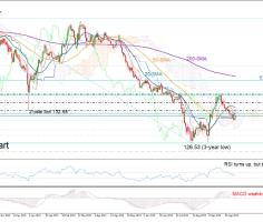 GBPJPY slows selling near key support; bias still bearish
