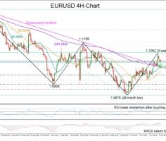 EURUSD remains in a downtrend despite rally