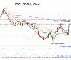 GBPUSD violates March downtrend; cautiously bullish in short-term