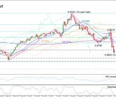 EURGBP dives to 5-month lows; downtrend in progress