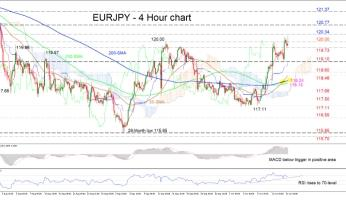 EURJPY maintains positive picture, tackling a key neutral level