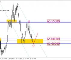 USD/RUB may target the level of 65.55