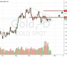 How gold price can to reach 1535$