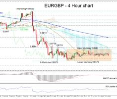 EURGBP consolidates as negative picture weakens