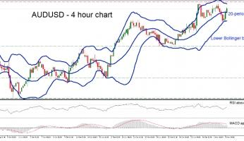 AUDUSD extends recovery, supported by Bollinger bands