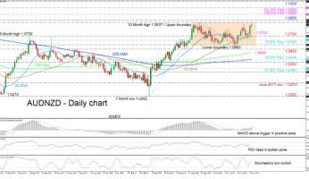 AUDNZD remains bullish, upper boundary of range in reach