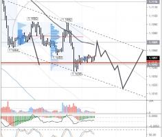 EURUSD: bears aiming at 1.10