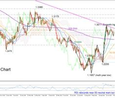 GBPUSD looks mildly positive in short-term; resistance line in focus