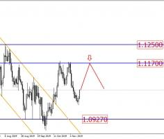 EURUSD approaches resistance