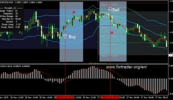 MACD & Bollinger Bands Scalping System