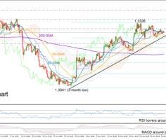 USDCAD switches to neutral above tentative up trendline
