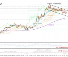 Gold in neutral mode within tentative descending channel