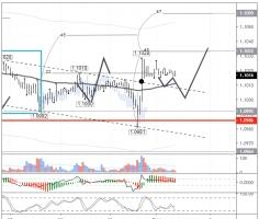 EURUSD: growth expected to reach the 45th degree