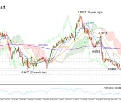 EURGBP capped by 20-day SMA; short-term bias bearish-to-neutral