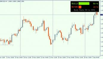 BullsBearsStrength is an indicator of the bulls and the bears strength on Forex