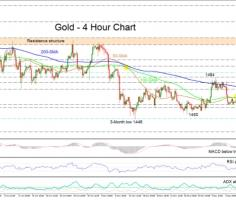 Gold remains neutral as negative sentiment takes a breather