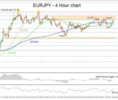 EURJPY maintains a neutral stance despite slight appreciation in price
