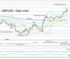 GBPUSD remains positive despite correction