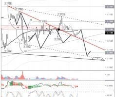 EURUSD: trend line breakout from 1.1040 expected