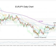 EURJPY bulls become cautious as pair eyes 121.00 for more downside