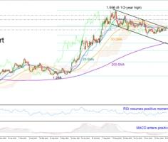 Gold finally climbs above resistance trendline; eyes turn to 1,490