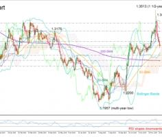 GBPUSD bears may keep ruling in short-term