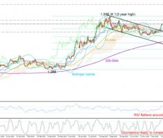 Gold trades at overbought waters near 1,500 and key resistance