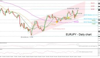 EURJPY hovers below 6-month peak; holds in ascending channel