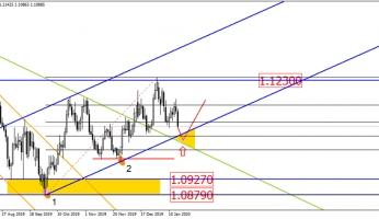 Could the EUR/USD jump anytime soon?