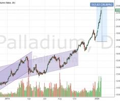How far palladium price will grow?
