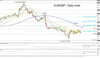 EURGBP consolidates in tight range in near term