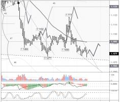 EURUSD: euro hovering above bottom line of the channel