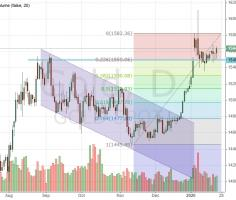 Will gold price move to $1520 under correction or not?