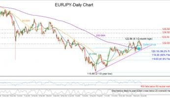 EURJPY sell-off finds support at trendline; golden cross favors uptrend