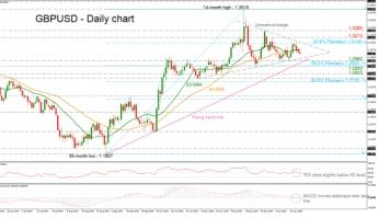 GBPUSD faces symmetrical triangle; broader trend is bullish