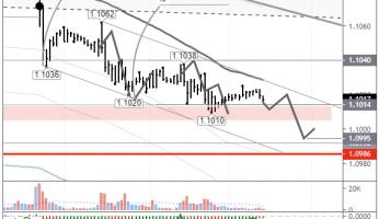 EURUSD: bears ready to test 1.10