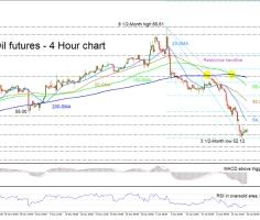 WTI futures remains bearish despite recent pullback