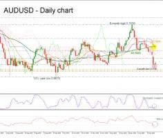 AUDUSD posts bullish doji after 10-day negative run